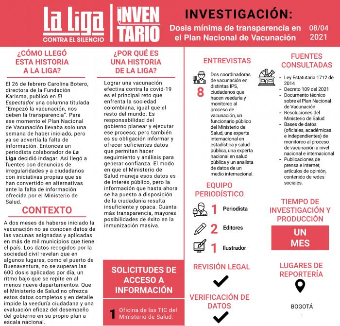 Inventario Dosis mínima de transparencia en el Plan Nacional de Vacunación.